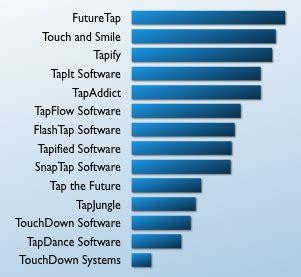 best name company futuretap and 13 name alternatives futuretap