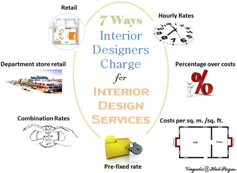 how to become interior design consultant interior design consultant hourly rate interiorhd