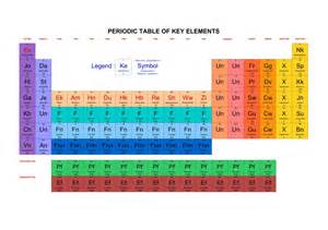 Periodic table of key elements