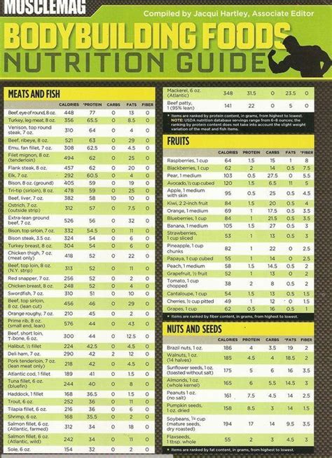 top protein bars building muscle best muscle building foods and nutrition chart nutrition
