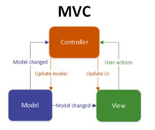 mvp pattern c video introducing the android model view presenter mvp design