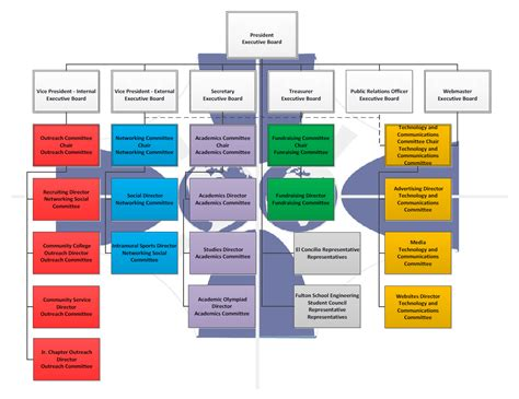 flowchart of an organization file organizational flow chart 1 png