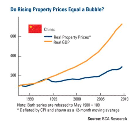 no housing market bubble in china the market oracle