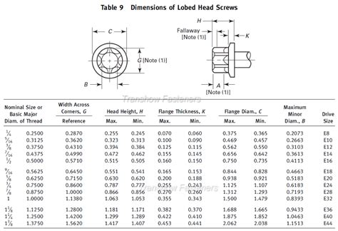 American Standard Asme B18 2 1 External Lobed Head Screws