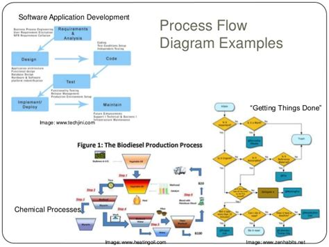 Overview Of Mba Class by Chemical Manufacturing Process Diagram Water Treatment