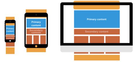 responsive layout definition the web in 2016 long live responsive design