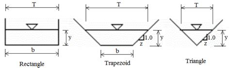 Solved Compute The Hydraulic Radius For A Trapezoidal Open Channel