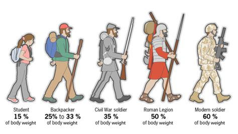 what do marines carry in their packs how much weight soldiers carry and footage