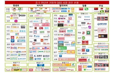 O2o by 중국 O2o 옥석 가리기 중 생활 O2o 서비스 각광 Startup S Story Platform