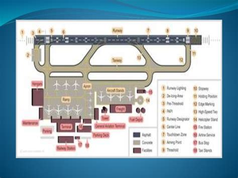 airport runway layout design airport layout