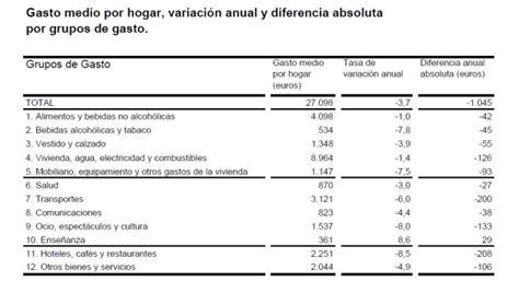 limite de gastos alimentacion 2015 las familias recortan en ocio y restaurantes el gasto