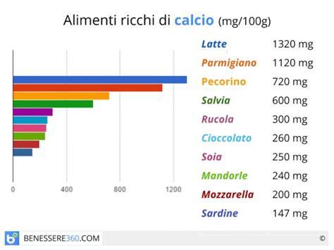 gli alimenti che contengono calcio alimenti ricchi di calcio quali sono tabella dei valori