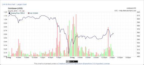 bitcoin drop bitcoin shares plummet after 78m stolen from bitfinex