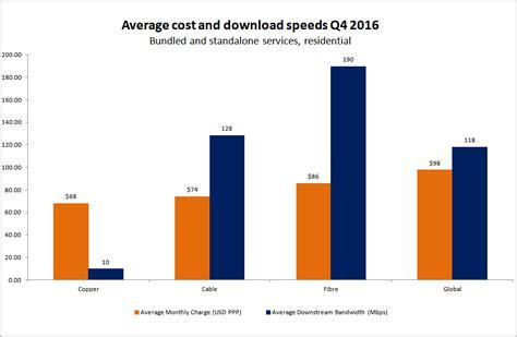 Point Topic Business Broadband Tariffs Q4 2016 Average Prices