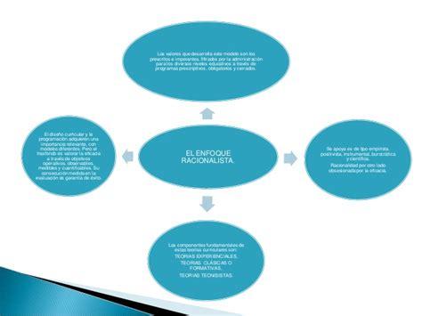 Modelo Curricular Racionalista Trabajo De Teoria Curriculares