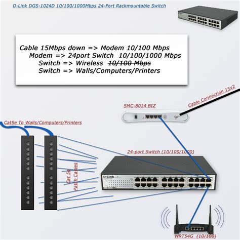 Small Home Network Switch Networking Small Business Network Switches General