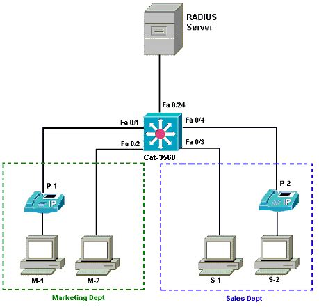 Switch Layer 3 Ieee 802 1x Multi Domain Authentication On Cisco Catalyst Layer 3 Fixed Configuration Switches