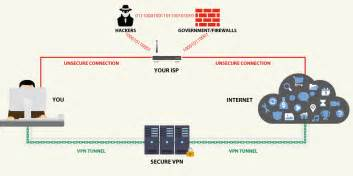 why do i need a vpn how a vpn can protect your privacy