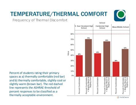 comfort temperature sustainable building fundamentals class 2014