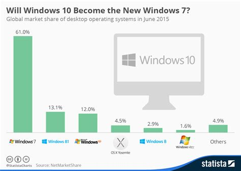 7 Ways To Become Popular In A New School by Chart Will Windows 10 Become The New Windows 7 Statista