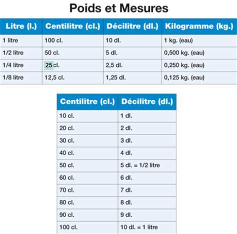 equivalence poids et mesure en cuisine ep3 les techniques culinaire