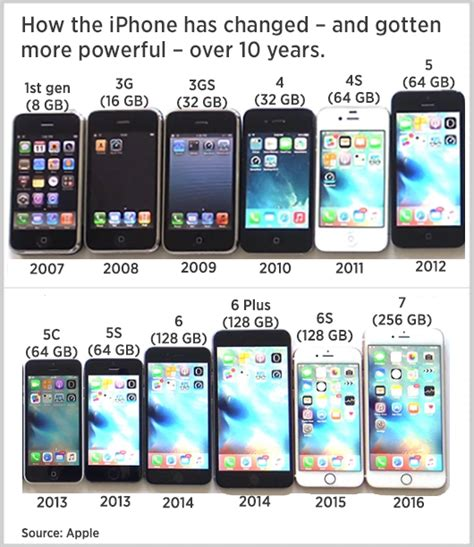 apple s iphone 10 years monday faces big headwinds going forward