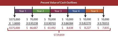 Net Present Value Mba Math by Evaluation Of Term Projects Principlesofaccounting