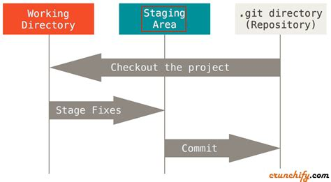 git tutorial stage git repository what does stage mean in git source