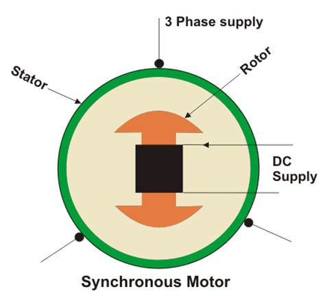 basic working principle of induction motor synchronous motor working principle