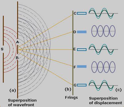 pattern definition sound patterns of sound free patterns