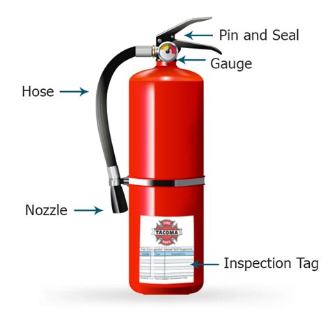 labelled diagram of a extinguisher extinguisher self inspection program city of tacoma