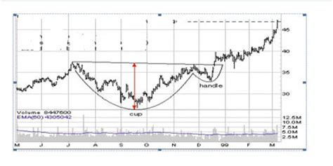 reverse cup and handle chart pattern technical analysis of stock trends 5 satyes at snydle