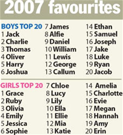 the top 50 classic boy names that are still cool today top 20 baby names for 2007 where s mohammed stormfront