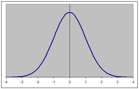 R Drawing Normal Distribution by Drawing A Normal Curve 想想再定 百度空间