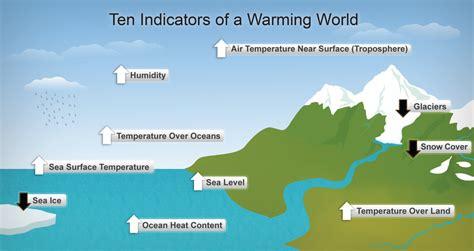 global warming diagram file diagram showing ten indicators of global warming png