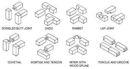 woodwork joints names quizzicaldhy
