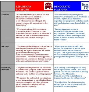 political platform template how republicans and democrats differ on 11 key national issues w downloadable chart the