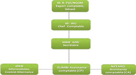 Cabinet De Comptabilité by Memoire Proc 233 D 233 D Organisation Du Dossier Client