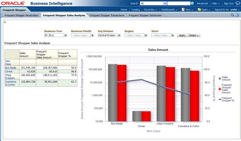 Retail Sales Report Template Oracle Retail Data Model Sle Reports