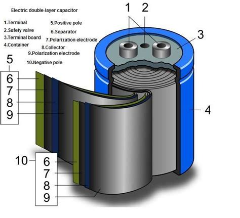 what is layer capacitor electric layer capacitor electronics knowledge