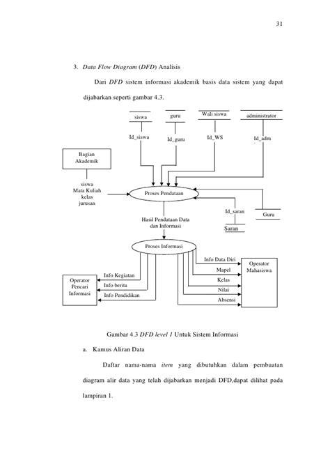 cara membuat dfd aplikasi aplikasi php dan my sql dalam pembuatan sistem informasi