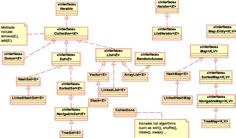 Tutorial Java Framework | collection diagram in java images how to guide and refrence