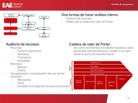 cadena de valor tesla motors gesti 243 n de proyectos project management course q4 2015