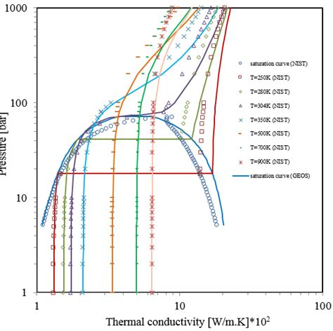 tables and diagrams of the thermal properties of saturated and superheated steam classic reprint books pressure thermal conductivity diagram for carbon dioxide