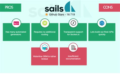 sails js the best node js framework for your project express js