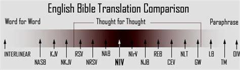 best free web translator translation comparison charts