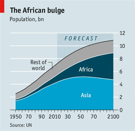 hans rosling youtube immigration can it survive such speedy growth africa s population