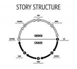 story structure screenwriting tips amp advice