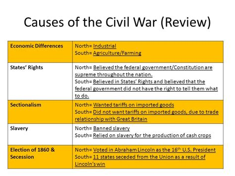 causes of the civil war sectionalism the american civil war ss8h6 the student will analyze the
