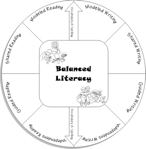 balanced literacy lesson plan template termaat balanced literacy